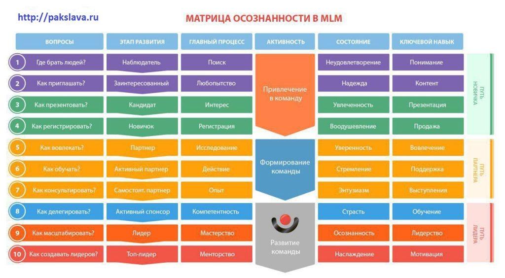 Матрица осознанности в Млм