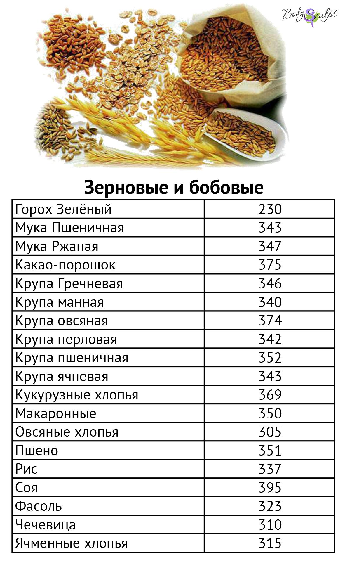 калорийность зерновых и бобовых