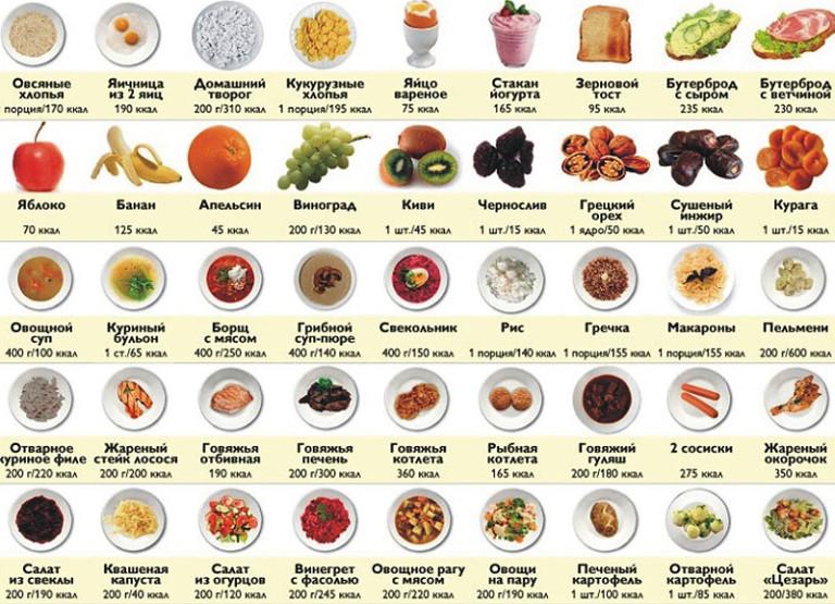 калорийность продуктов таблица на 100 грамм
